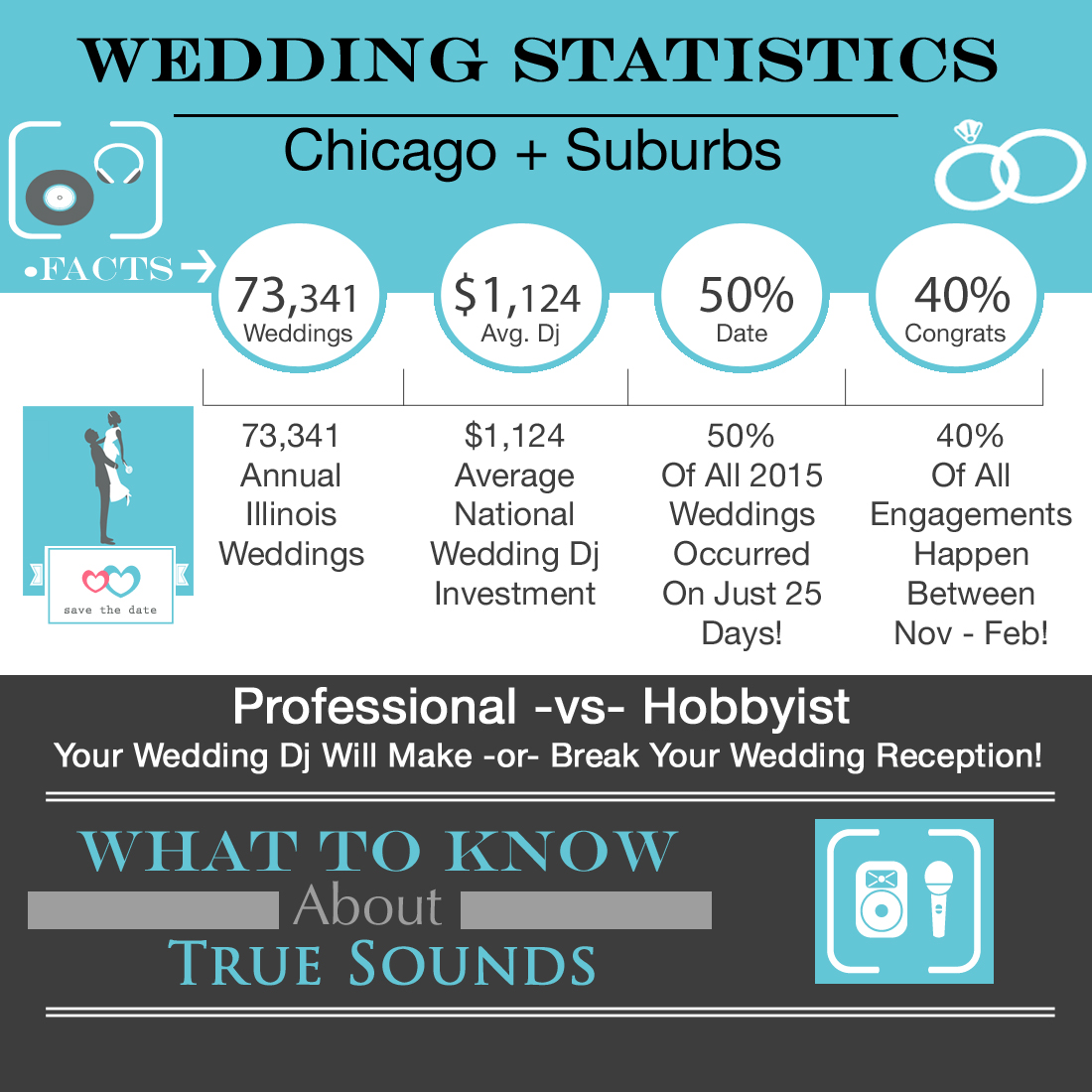 Chicago Wedding Disc Jockey Pricing